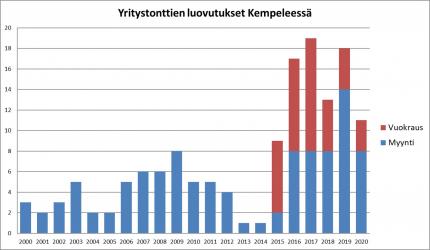 Yritystonttien luovutukset 2000-2020
